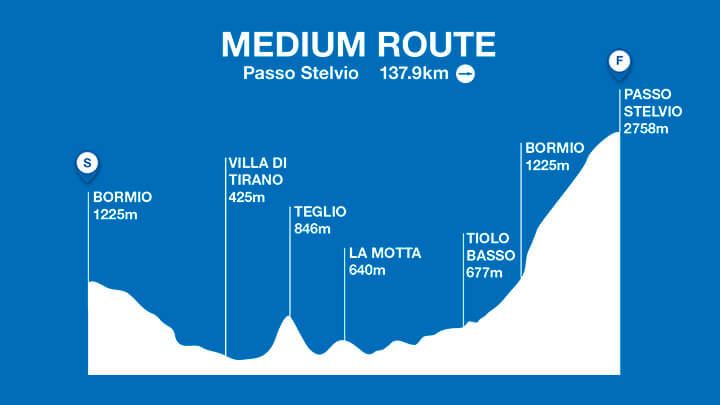 Medium Route Profile