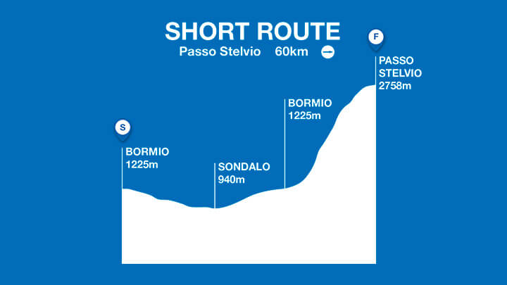 Short Route Profile