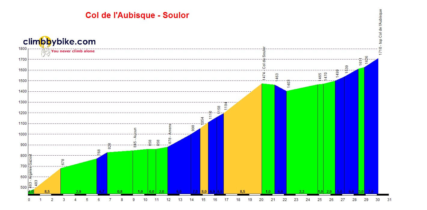 Col d'Aubisque - Soulor