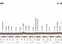 Giro 2018 Stage 12 Elevation Graph
