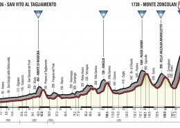 Giro 2018 Stage 14 Elevation Graph