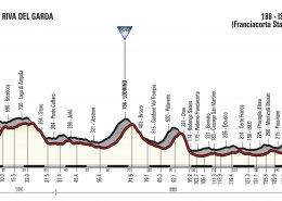 Giro 2018 Stage 17