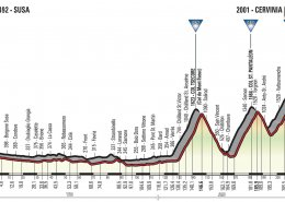 Giro 2018 Stage 20